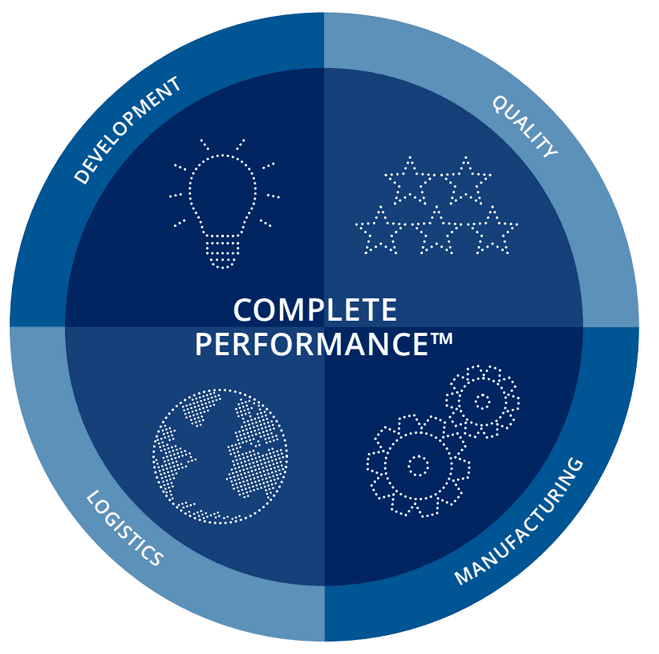 complete-performance-circle